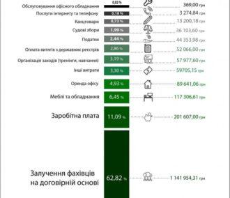 Витрати Харківського антикорупційного центру за 2016 рік