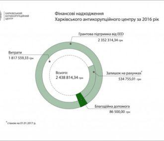 Фінансові надходження Харківського антикорупційного центру за 2016 рік