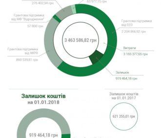 Фінансові надходження Харківського антикорупційного центру за 2017 рік