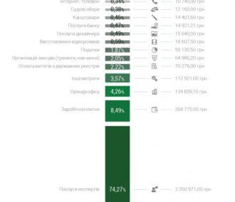 Витрати Харківського антикорупційного центру за 2017 рік