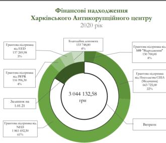 Фінансові надходження Харківського антикорупційного центру за 2020 рік